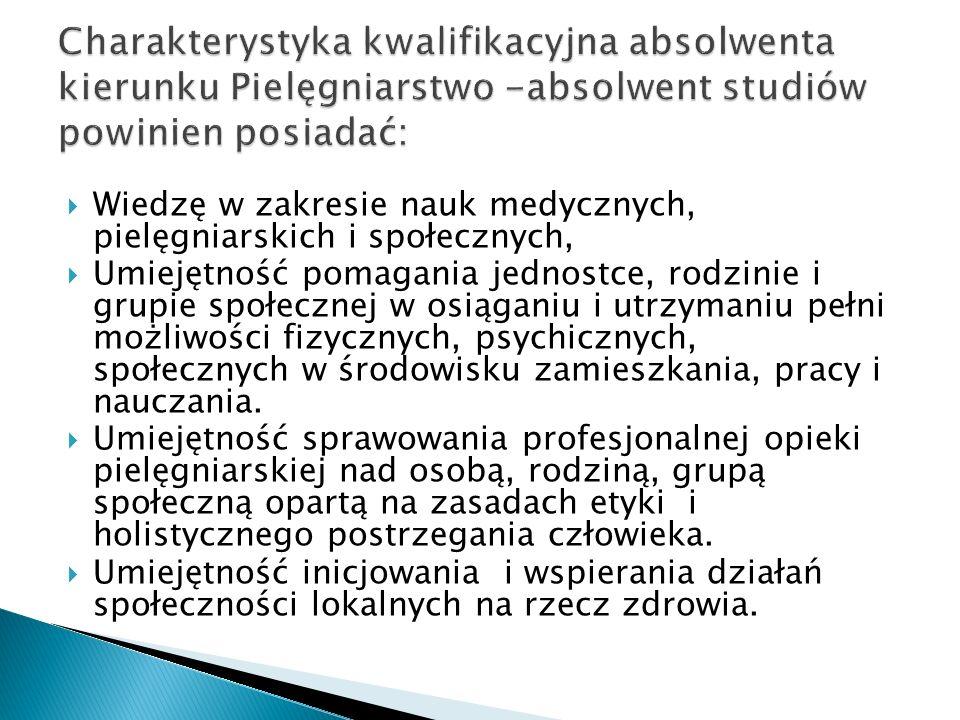 1.Części teoretycznej – stanowiącej udzielenie odpowiedzi na wylosowane pytanie z dziedziny pielęgniarstwa: Podstawy Pielęgniarstwa, Piel.