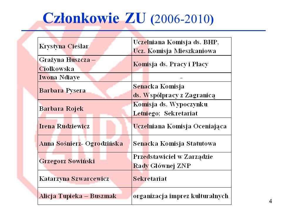 5 Komisja Rewizyjna (2006-2010) Sąd Koleżeński (2006-2010)