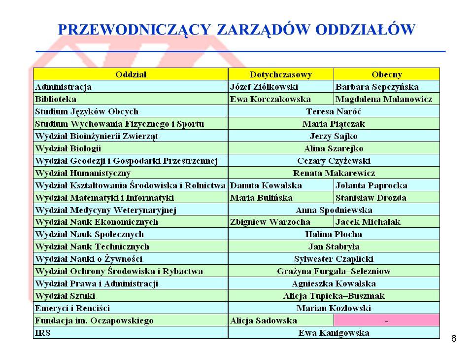 7 Sprawozdanie z akcji letniej (2006-2009) Kraków Cieszyn Wrocław i Jelenia Góra Słupsk Grzybowo Koszalin Ogółem Ośrodki Nasi pracownicyGoście 2006 2007 2008 2009 2006 2007 2008 2009 113 78 81 83 3 - - - 43 30 36 26 19 9 6 12 4 7 7 - 6 8 8 7 187 132 138 128 55 29 39 37 5 5 5 - 9 9 12 11 34 10 9 18 - - - - 103 53 65 66