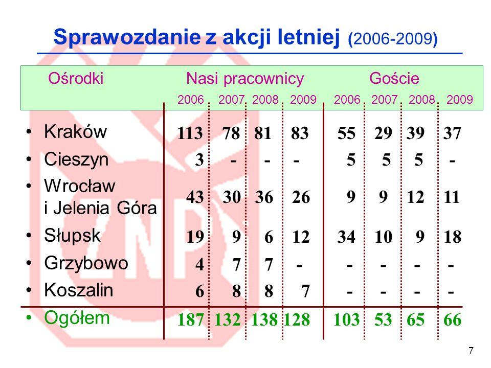 7 Sprawozdanie z akcji letniej (2006-2009) Kraków Cieszyn Wrocław i Jelenia Góra Słupsk Grzybowo Koszalin Ogółem Ośrodki Nasi pracownicyGoście 2006 20