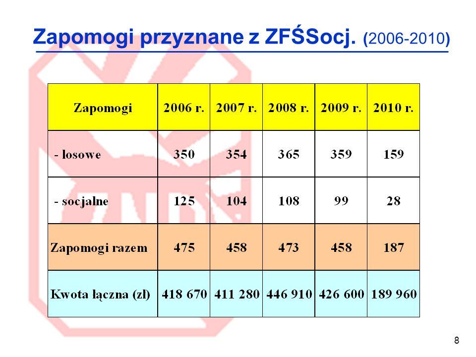 8 Zapomogi przyznane z ZFŚSocj. (2006-2010)