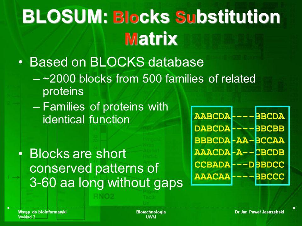 Wstęp do bioinformatyki Wykład 3 Biotechnologia UWM Dr Jan Paweł Jastrzębski BLOSUM: Blo cks Su bstitution M atrix Based on BLOCKS database –~2000 blo