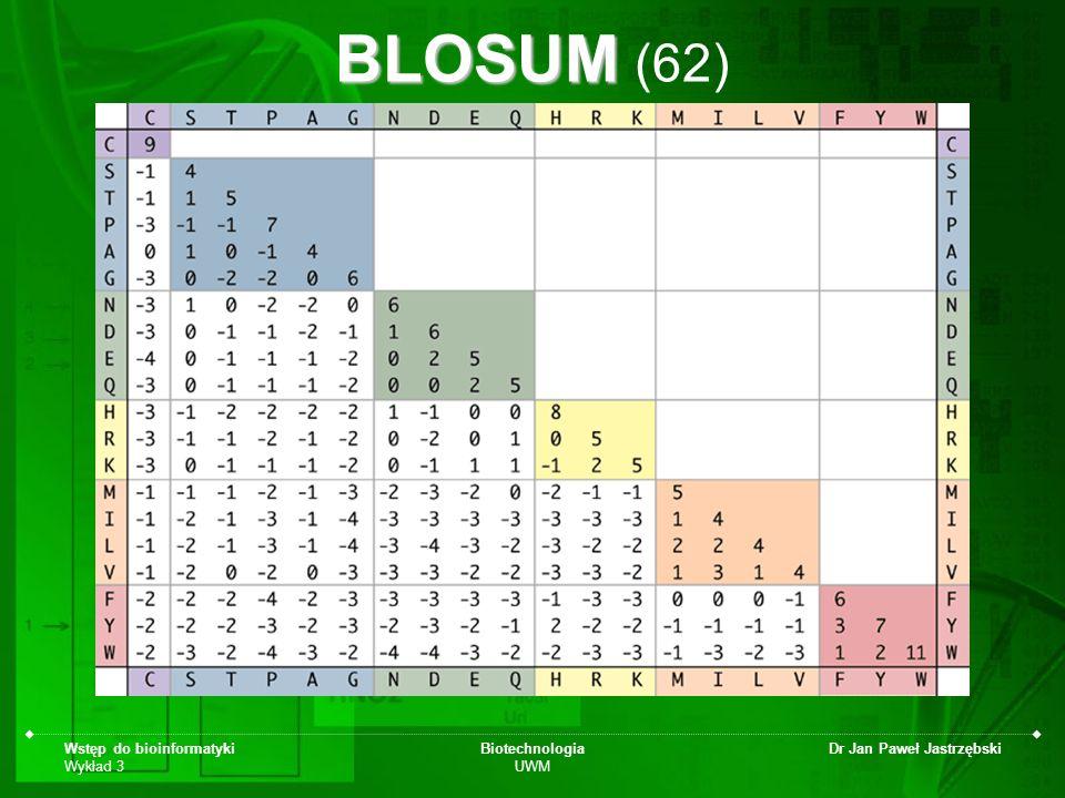 Wstęp do bioinformatyki Wykład 3 Biotechnologia UWM Dr Jan Paweł Jastrzębski BLOSUM BLOSUM (62)