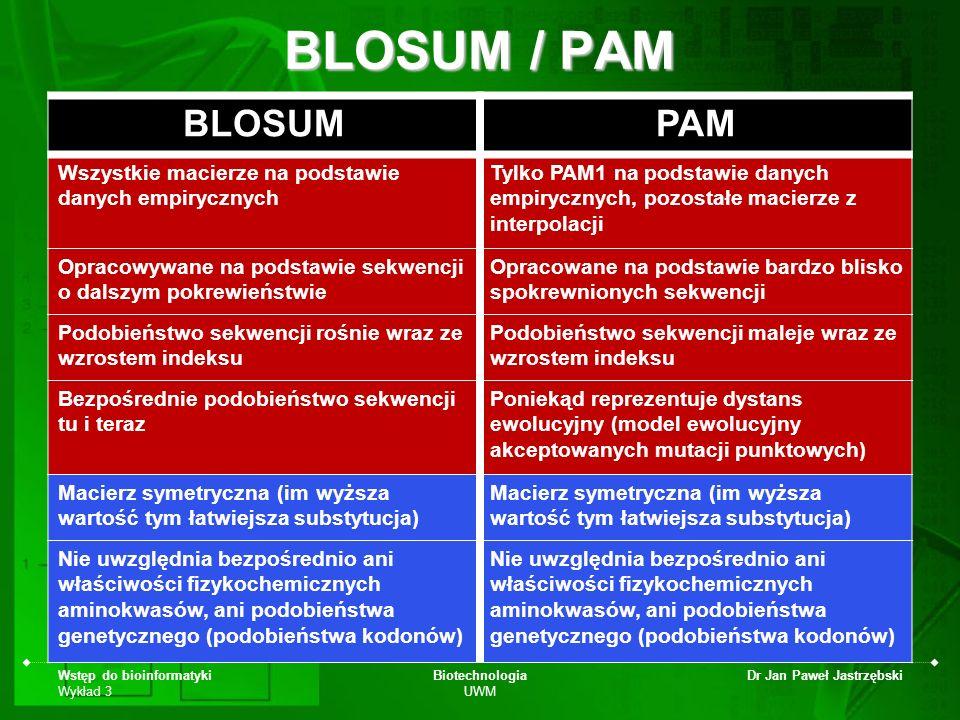 Wstęp do bioinformatyki Wykład 3 Biotechnologia UWM Dr Jan Paweł Jastrzębski BLOSUM / PAM BLOSUMPAM Wszystkie macierze na podstawie danych empirycznyc
