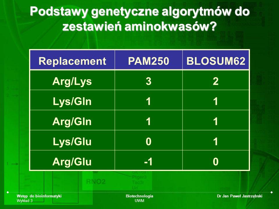 Wstęp do bioinformatyki Wykład 3 Biotechnologia UWM Dr Jan Paweł Jastrzębski Podstawy genetyczne algorytmów do zestawień aminokwasów? ReplacementPAM25