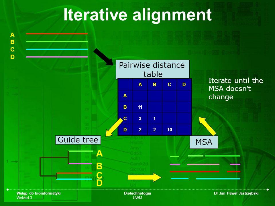 Wstęp do bioinformatyki Wykład 3 Biotechnologia UWM Dr Jan Paweł Jastrzębski ABCDABCD Iterative alignment Guide tree MSA Pairwise distance table A D C