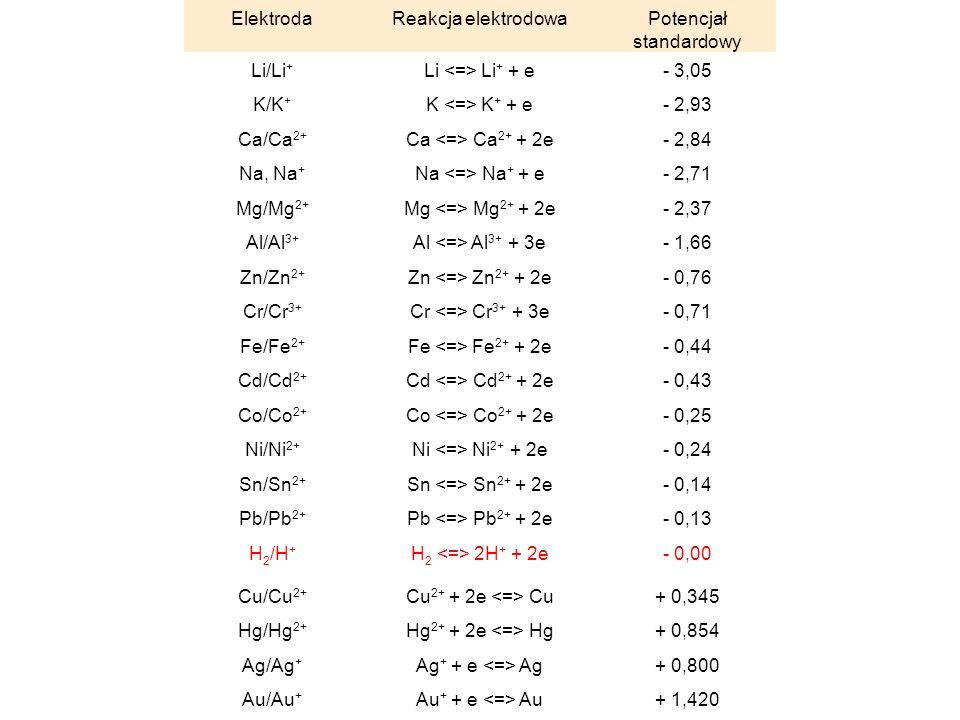 Szereg napięciowy metali ElektrodaReakcja elektrodowaPotencjał standardowy Li/Li + Li Li + + e- 3,05 K/K + K K + + e- 2,93 Ca/Ca 2+ Ca Ca 2+ + 2e- 2,8