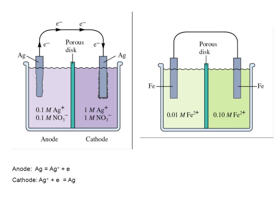 Anode: Ag = Ag + + e Cathode: Ag + + e = Ag