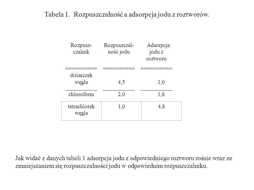 Tabela 1. Rozpuszczalność a adsorpcja jodu z roztworów. Rozpusz- czalnik Rozpuszczal- ność jodu Adsorpcja jodu z roztworu ========== disiarczek węgla