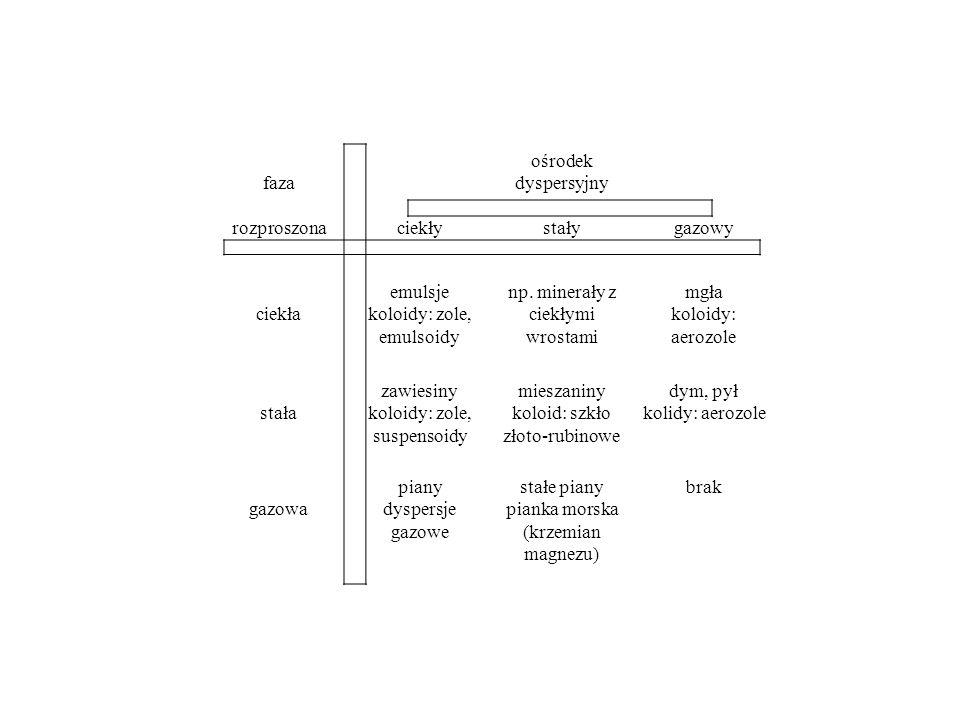 faza ośrodek dyspersyjny rozproszonaciekłystałygazowy ciekła emulsje koloidy: zole, emulsoidy np. minerały z ciekłymi wrostami mgła koloidy: aerozole