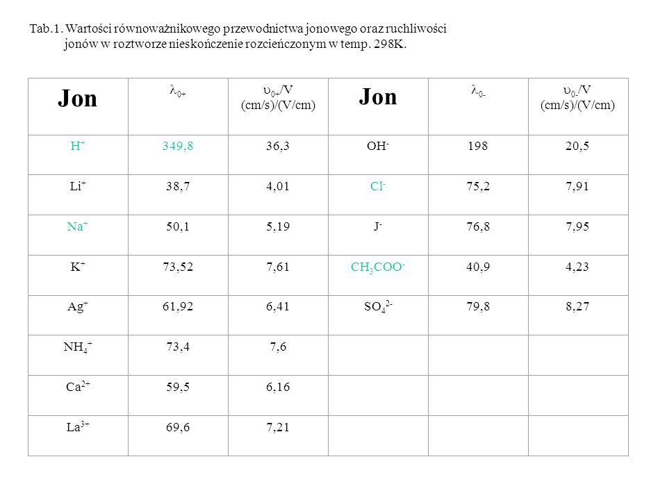 Tab.1. Wartości równoważnikowego przewodnictwa jonowego oraz ruchliwości jonów w roztworze nieskończenie rozcieńczonym w temp. 298K. Jon 0+ 0+ /V (cm/