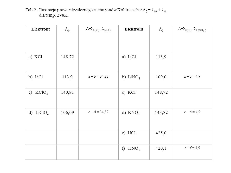 Tab.2. Ilustracja prawa niezależnego ruchu jonów Kohlrauscha: 0 = 0+ + 0- dla temp. 298K. Elektrolit 0 = 0(K + ) - 0(Li + ) Elektrolit 0 = 0(Cl - ) -
