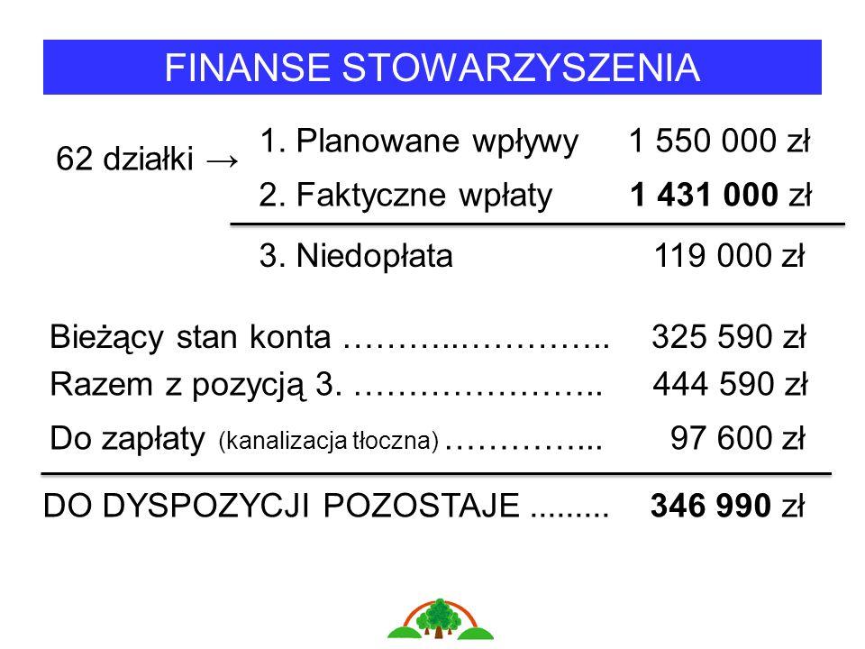 FINANSE STOWARZYSZENIA 62 działki 1. Planowane wpływy 1 550 000 zł 2.