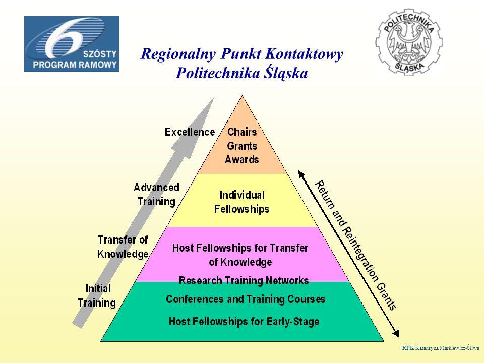 Regionalny Punkt Kontaktowy Politechnika Śląska RPK Katarzyna Markiewicz-Śliwa
