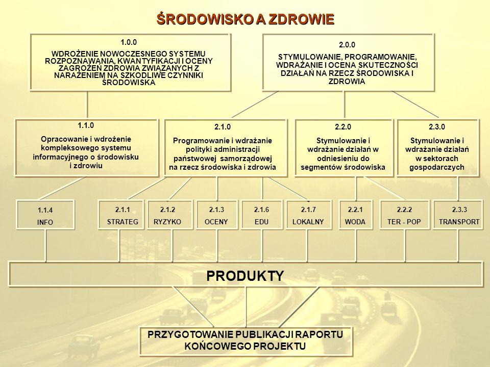 2.0.0 STYMULOWANIE, PROGRAMOWANIE, WDRAŻANIE I OCENA SKUTECZNOŚCI DZIAŁAŃ NA RZECZ ŚRODOWISKA I ZDROWIA 2.2.0 Stymulowanie i wdrażanie działań w odnie