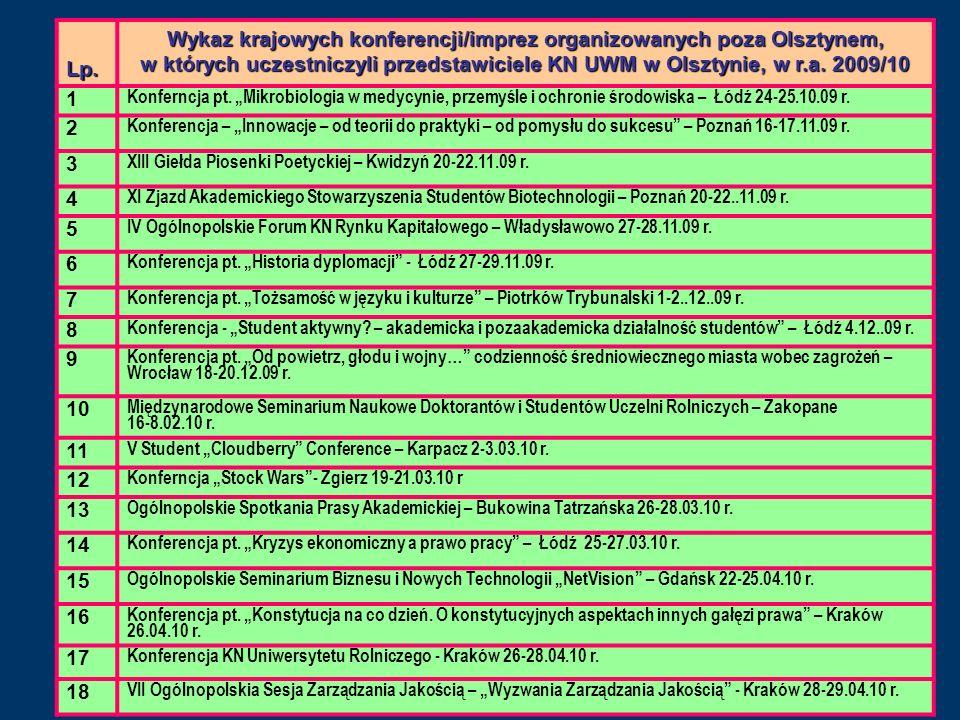 Lp. Wykaz krajowych konferencji/imprez organizowanych poza Olsztynem, w których uczestniczyli przedstawiciele KN UWM w Olsztynie, w r.a. 2009/10 1 Kon