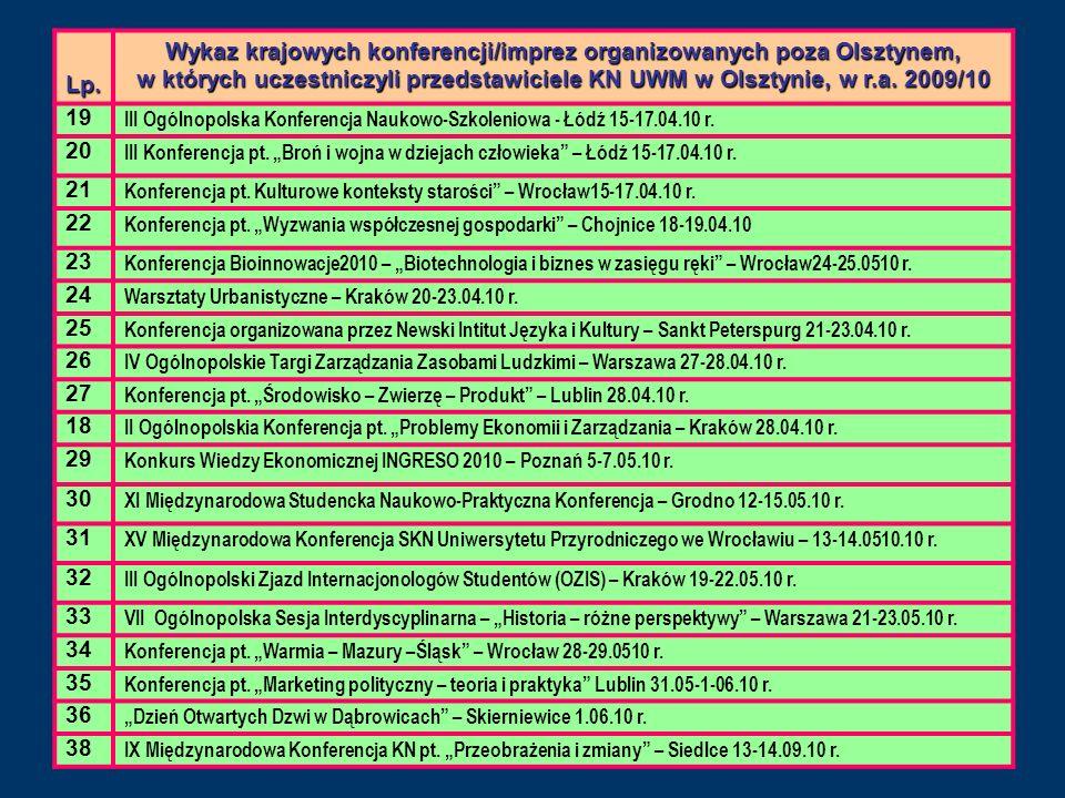Lp. Wykaz krajowych konferencji/imprez organizowanych poza Olsztynem, w których uczestniczyli przedstawiciele KN UWM w Olsztynie, w r.a. 2009/10 19 II