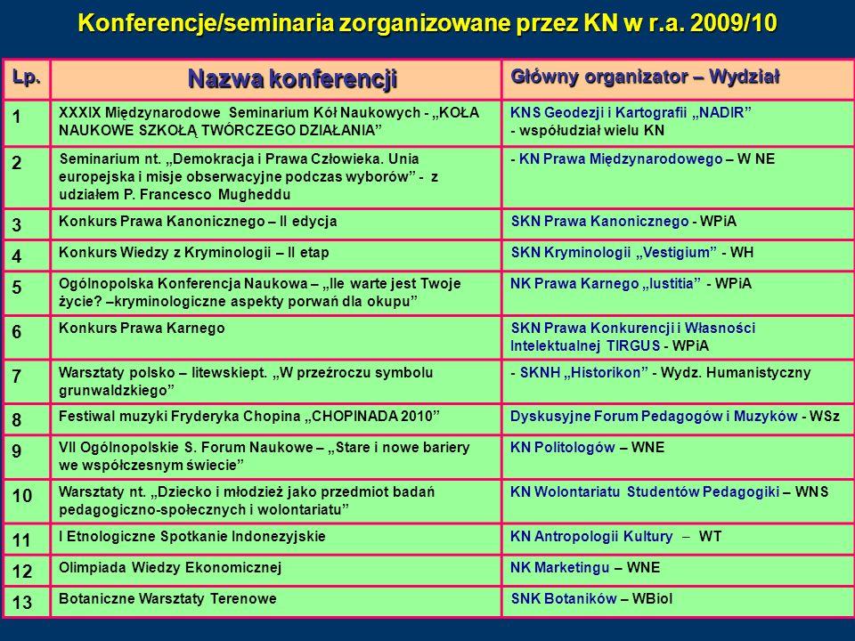 Konferencje/seminaria zorganizowane przez KN w r.a. 2009/10 Lp. Nazwa konferencji Główny organizator – Wydział 1 XXXIX Międzynarodowe Seminarium Kół N