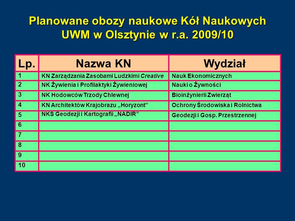 Planowane obozy naukowe Kół Naukowych UWM w Olsztynie w r.a. 2009/10 Lp.Nazwa KNWydział 1 KN Zarządzania Zasobami Ludzkimi CreativeNauk Ekonomicznych