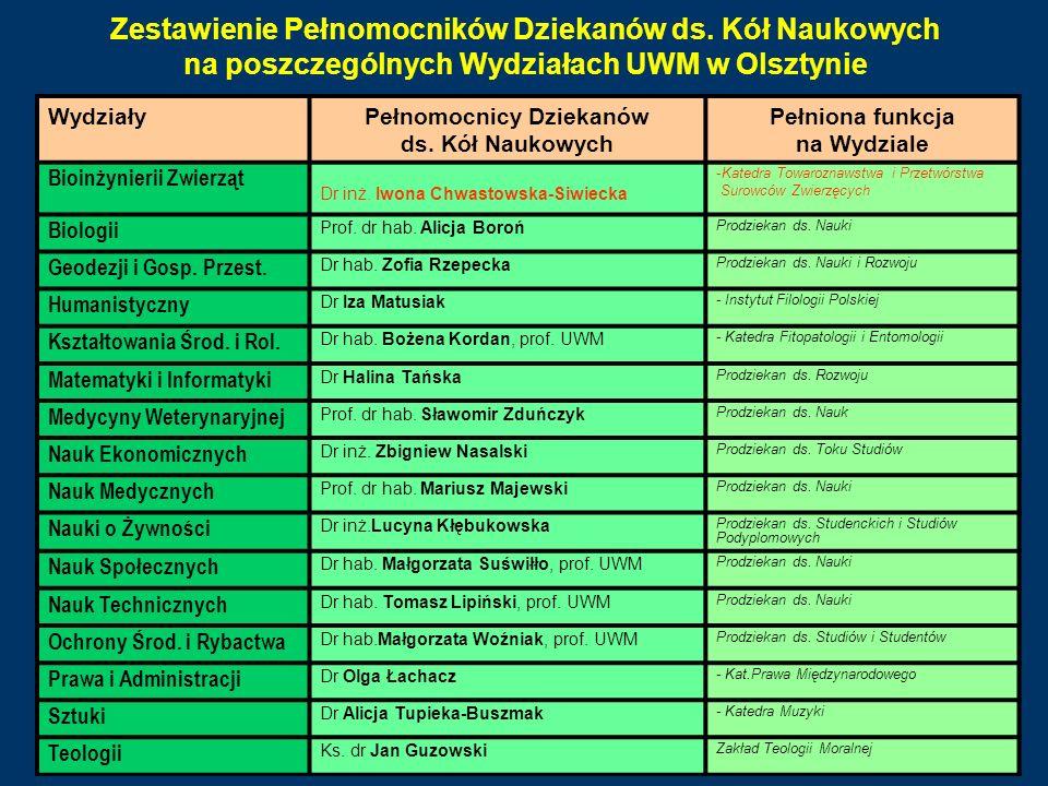 Zestawienie Pełnomocników Dziekanów ds. Kół Naukowych na poszczególnych Wydziałach UWM w Olsztynie WydziałyPełnomocnicy Dziekanów ds. Kół Naukowych Pe