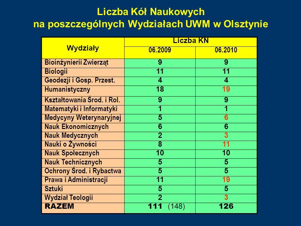 Liczba Kół Naukowych na poszczególnych Wydziałach UWM w Olsztynie Wydziały Liczba KN 06.200906.2010 Bioinżynierii Zwierząt 99 Biologii 11 Geodezji i G
