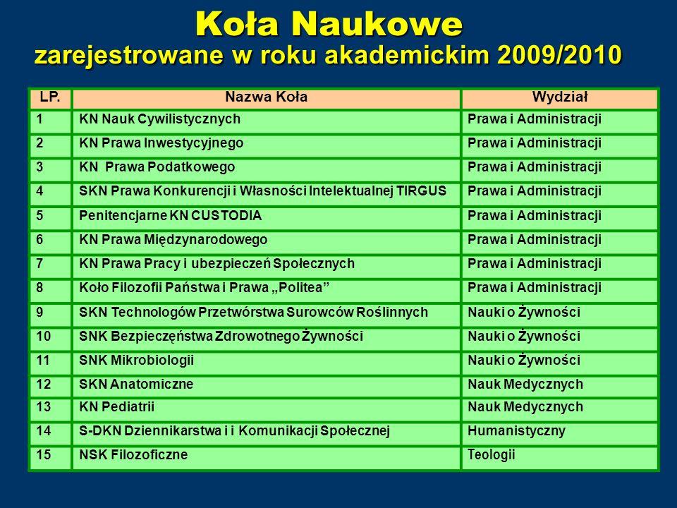 Koła Naukowe zarejestrowane w roku akademickim 2009/2010 LP.Nazwa KołaWydział 1KN Nauk CywilistycznychPrawa i Administracji 2KN Prawa InwestycyjnegoPr