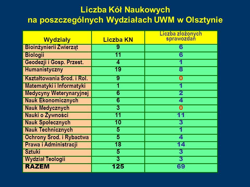 Liczba Kół Naukowych na poszczególnych Wydziałach UWM w Olsztynie WydziałyLiczba KN Liczba złożonych sprawozdań Bioinżynierii Zwierząt 9 6 Biologii 11