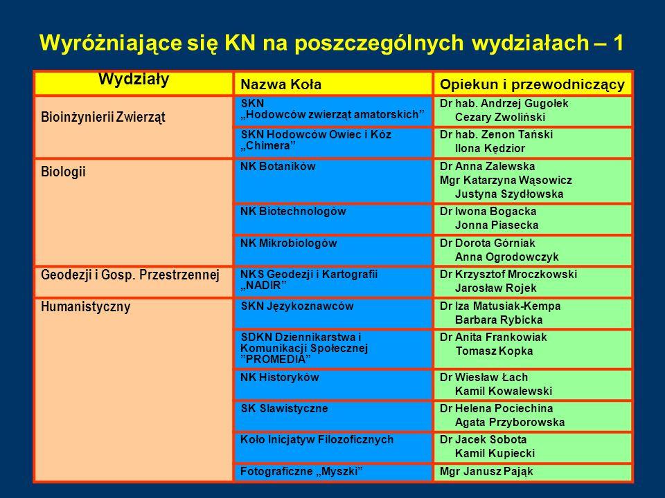 Wyróżniające się KN na poszczególnych wydziałach – 1 Wydziały Nazwa KołaOpiekun i przewodniczący Bioinżynierii Zwierząt SKN Hodowców zwierząt amatorsk
