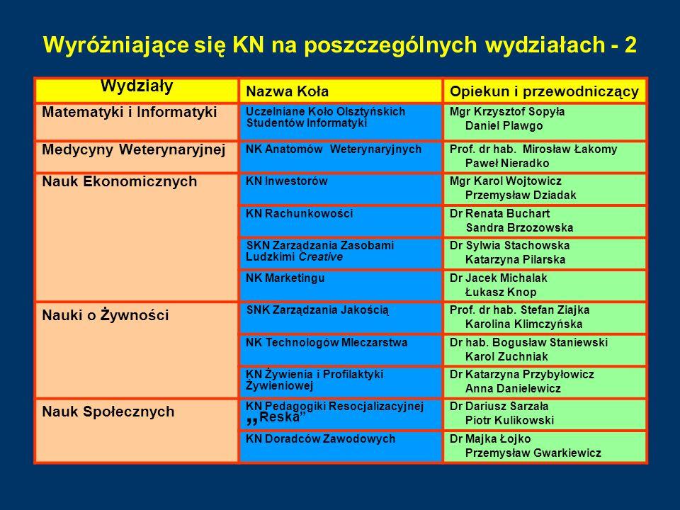 Wyróżniające się KN na poszczególnych wydziałach - 2 Wydziały Nazwa KołaOpiekun i przewodniczący Matematyki i Informatyki Uczelniane Koło Olsztyńskich