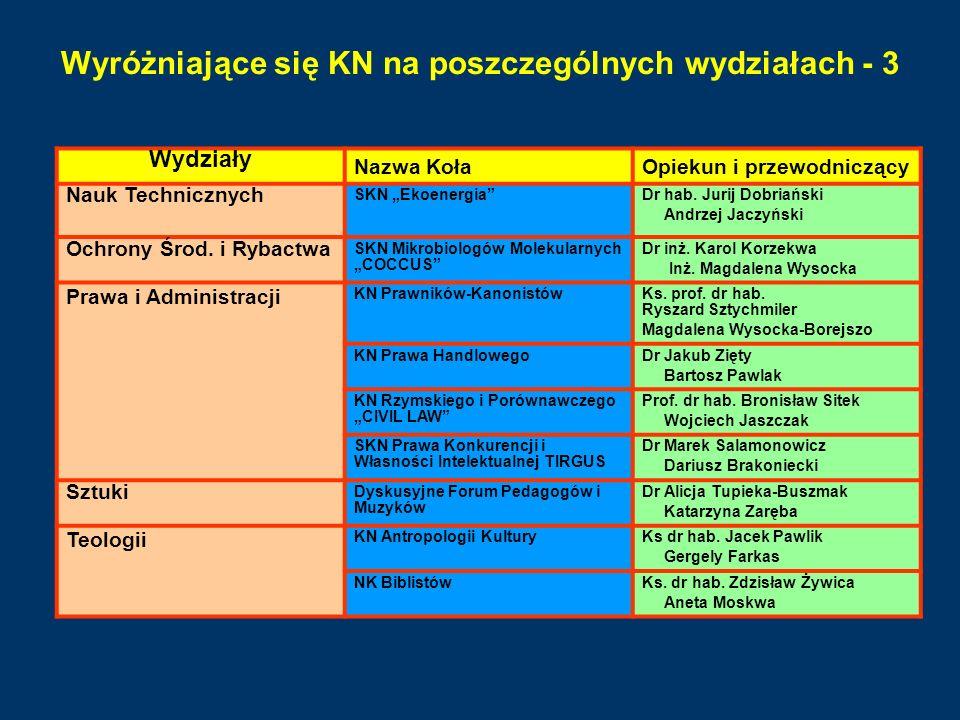 Wyróżniające się KN na poszczególnych wydziałach - 3 Wydziały Nazwa KołaOpiekun i przewodniczący Nauk Technicznych SKN EkoenergiaDr hab. Jurij Dobriań