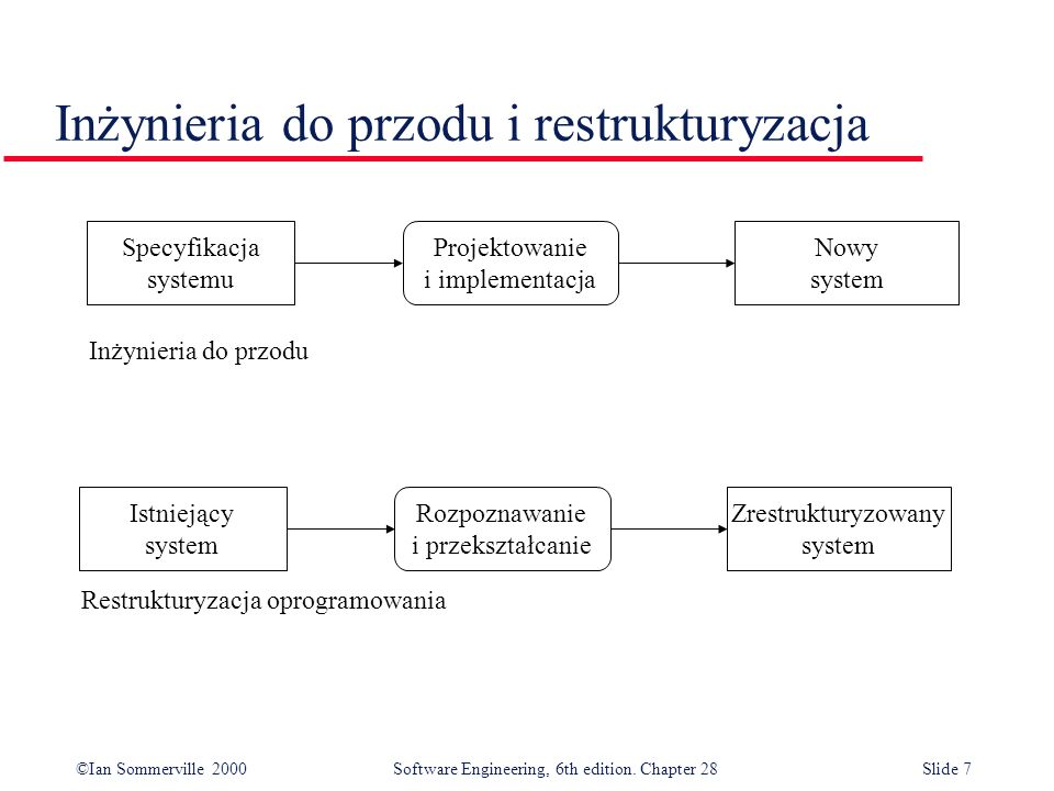 ©Ian Sommerville 2000 Software Engineering, 6th edition. Chapter 28Slide 18 Program strukturalny