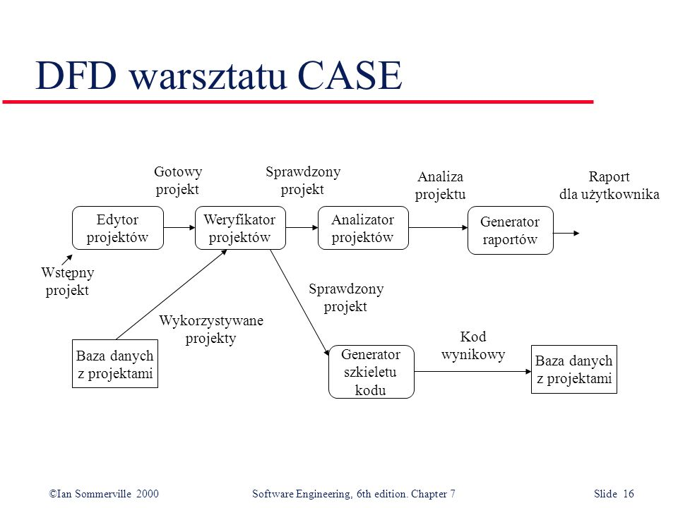 ©Ian Sommerville 2000 Software Engineering, 6th edition. Chapter 7 Slide 16 DFD warsztatu CASE Edytor projektów Analizator projektów Weryfikator proje