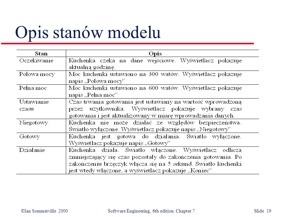 ©Ian Sommerville 2000 Software Engineering, 6th edition. Chapter 7 Slide 19 Opis stanów modelu