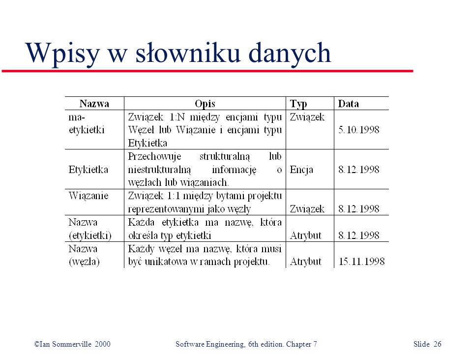 ©Ian Sommerville 2000 Software Engineering, 6th edition. Chapter 7 Slide 26 Wpisy w słowniku danych