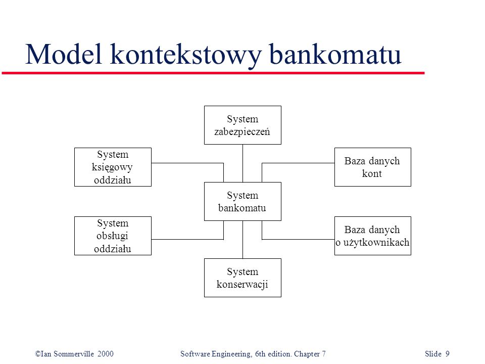 ©Ian Sommerville 2000 Software Engineering, 6th edition. Chapter 7 Slide 20 Opis bodźców modelu