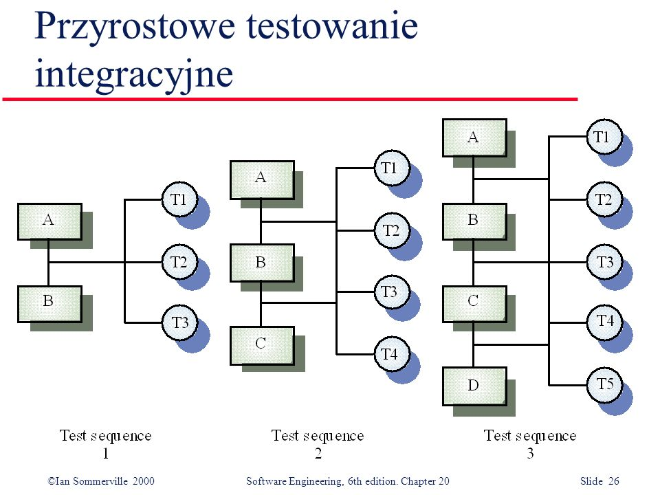 ©Ian Sommerville 2000 Software Engineering, 6th edition. Chapter 20 Slide 26 Przyrostowe testowanie integracyjne