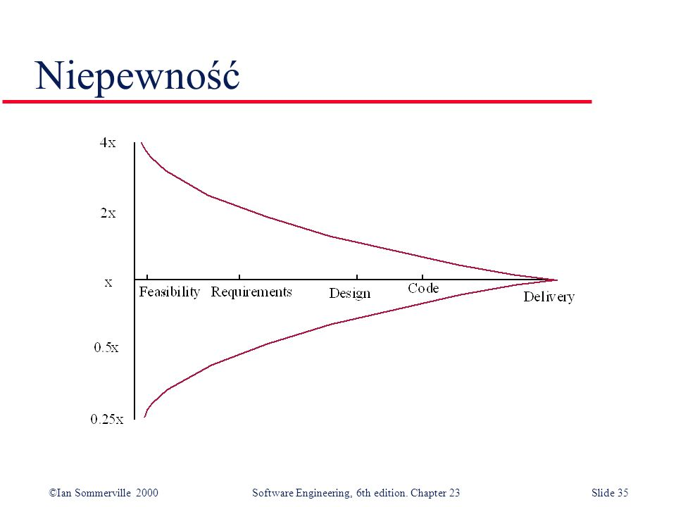 ©Ian Sommerville 2000Software Engineering, 6th edition. Chapter 23Slide 35 Niepewność