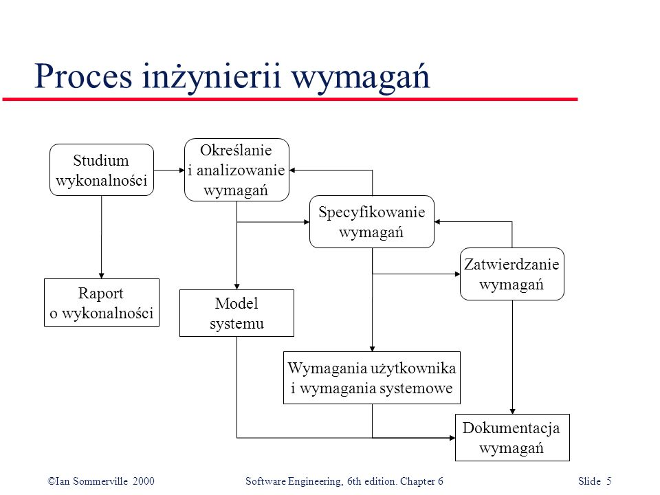 ©Ian Sommerville 2000 Software Engineering, 6th edition. Chapter 6 Slide 5 Proces inżynierii wymagań Studium wykonalności Określanie i analizowanie wy