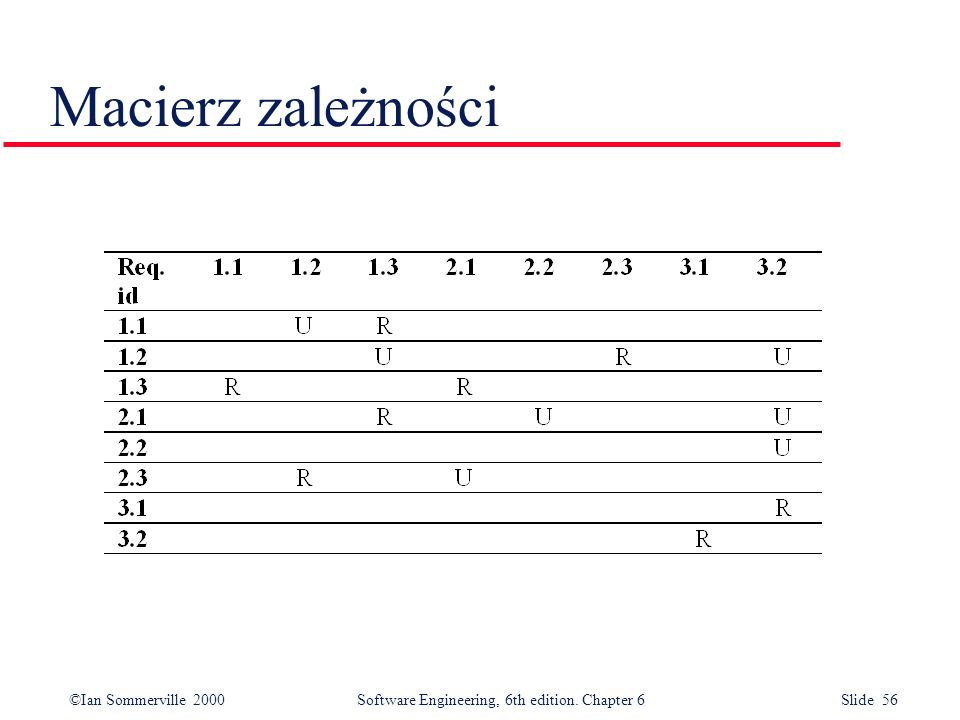 ©Ian Sommerville 2000 Software Engineering, 6th edition. Chapter 6 Slide 56 Macierz zależności