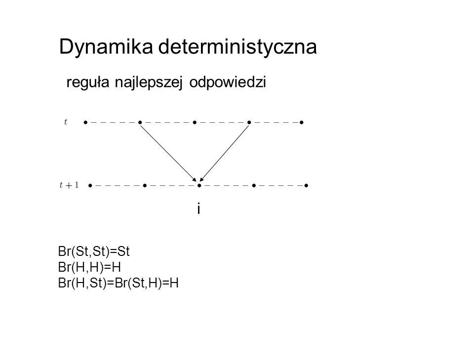 Dynamika deterministyczna reguła najlepszej odpowiedzi i Br(St,St)=St Br(H,H)=H Br(H,St)=Br(St,H)=H