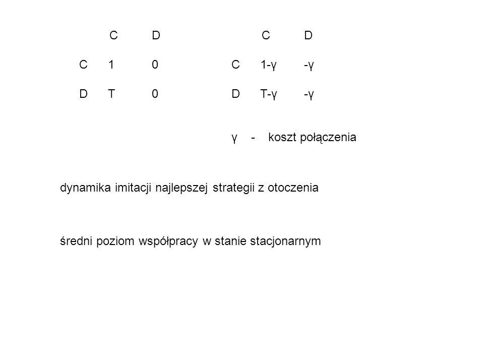 dynamika imitacji najlepszej strategii z otoczenia C D C 1 0 D T 0 C D C 1-γ -γ D T-γ -γ γ - koszt połączenia średni poziom współpracy w stanie stacjo