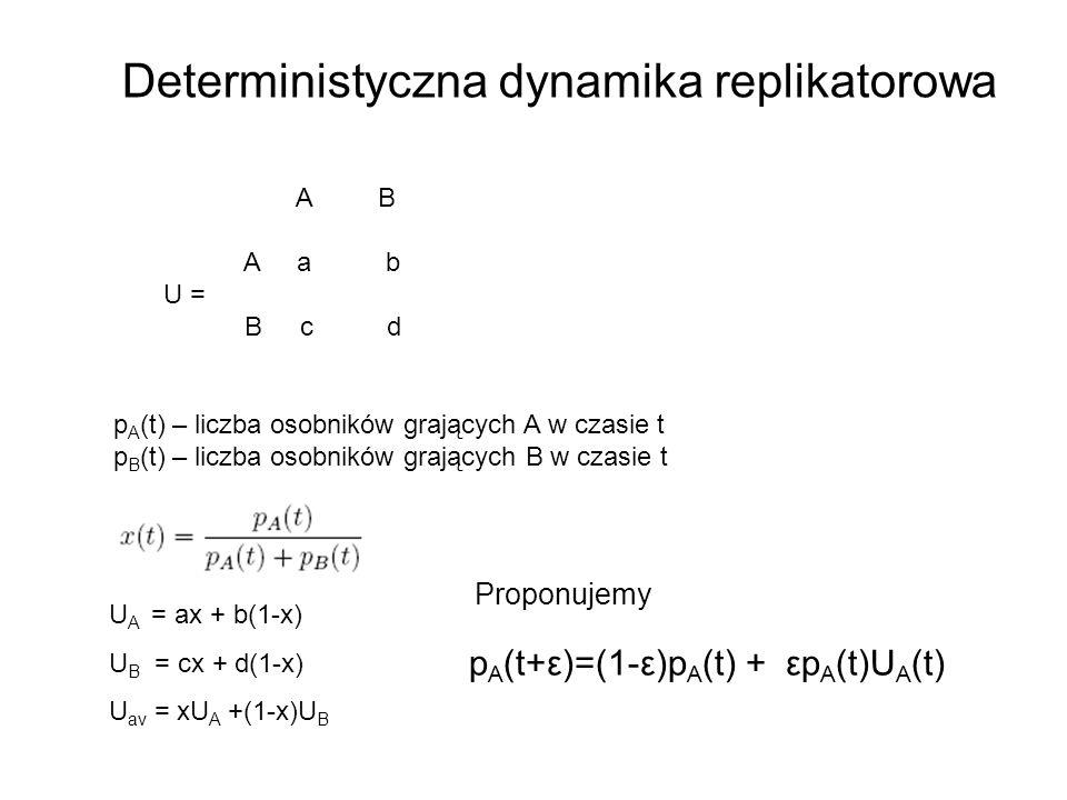 Deterministyczna dynamika replikatorowa A B A a b U = B c d p A (t) – liczba osobników grających A w czasie t p B (t) – liczba osobników grających B w