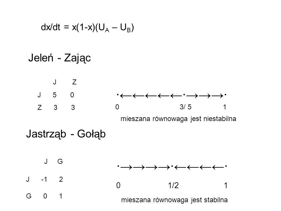dx/dt = x(1-x)(U A – U B ) Jeleń - Zając J Z J 5 0 Z 3 3 0 3/ 5 1 Jastrząb - Gołąb J G J -1 2 G 0 1 0 1/2 1 mieszana równowaga jest niestabilna miesza