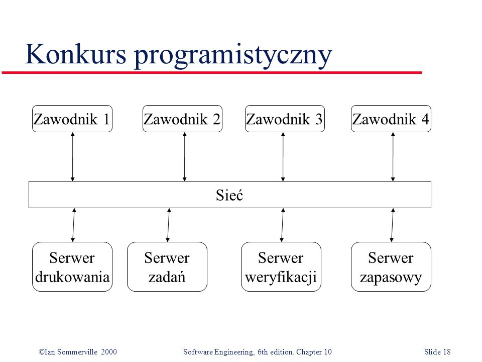 ©Ian Sommerville 2000 Software Engineering, 6th edition. Chapter 10Slide 18 Konkurs programistyczny Sieć Zawodnik 1Zawodnik 2Zawodnik 3Zawodnik 4 Serw