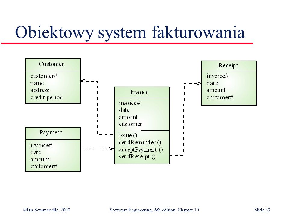 ©Ian Sommerville 2000 Software Engineering, 6th edition. Chapter 10Slide 33 Obiektowy system fakturowania