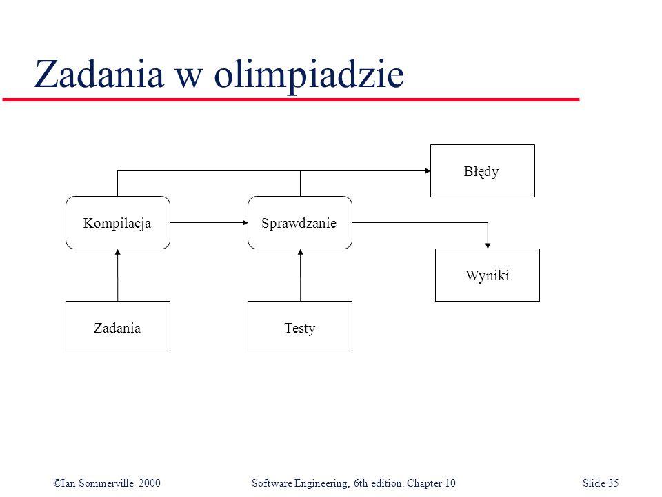 ©Ian Sommerville 2000 Software Engineering, 6th edition. Chapter 10Slide 35 Zadania w olimpiadzie Zadania Wyniki Błędy Testy KompilacjaSprawdzanie