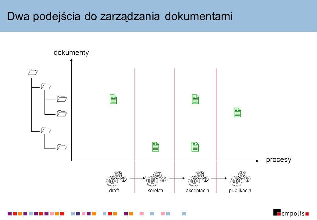 Dwa podejścia do zarządzania dokumentami dokumenty procesy draftkorektaakceptacjapublikacja