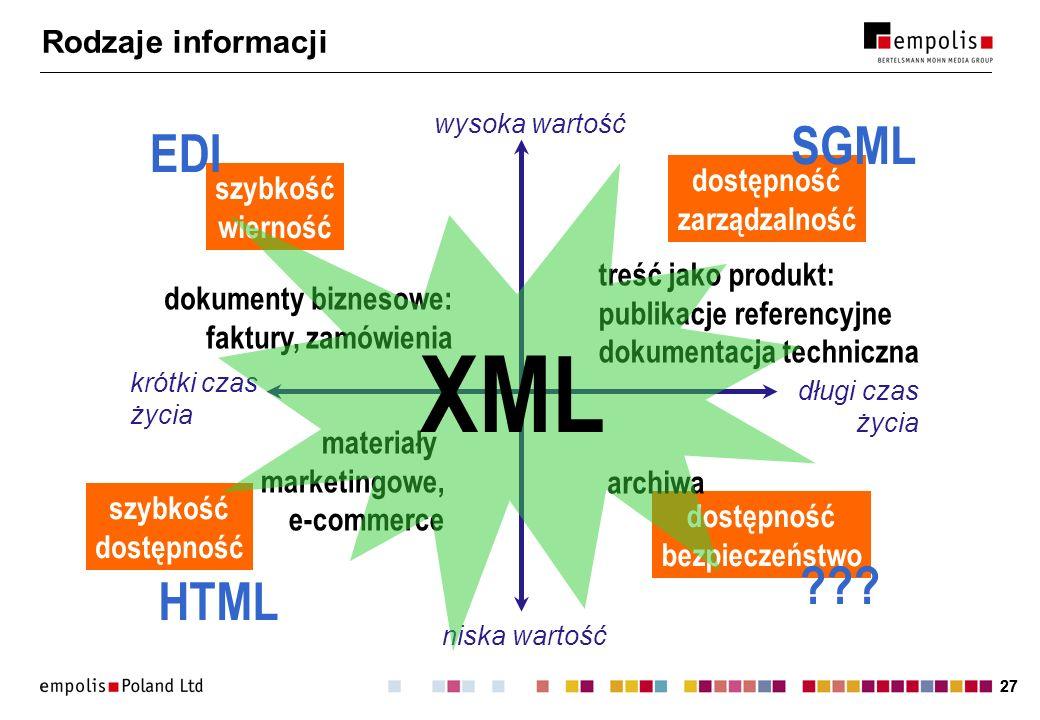 27 Rodzaje informacji dostępność bezpieczeństwo szybkość wierność dostępność zarządzalność szybkość dostępność archiwa materiały marketingowe, e-comme