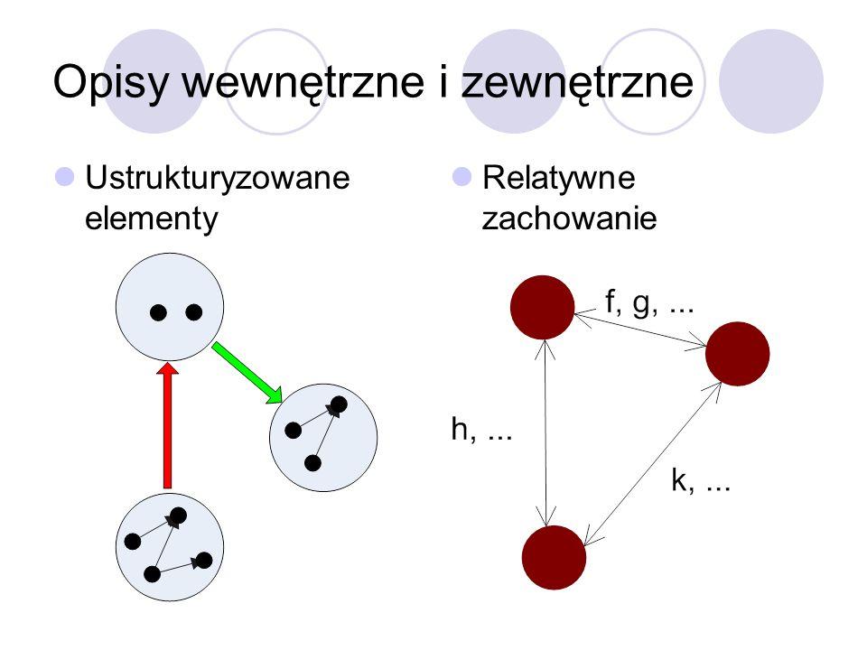 Przykłady funktorów Homomorfizm grafów Włożenia Mnożenie Kartezjańskie Potęgowanie Struktura podzbioru Struktura listy Struktura drzewa