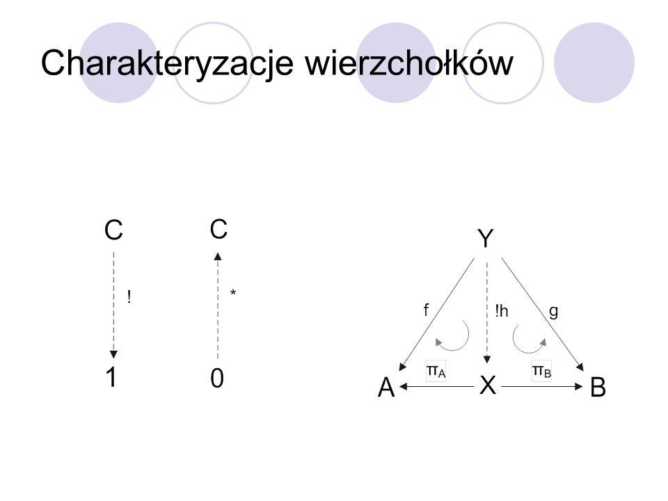 Charakteryzacja ścieżek f : A -> B jest mono, jeżeli dla dowolnego wierzchołka W i ścieżek x, y : W -> A zachodzi: x#f = y#f => x = y f : A -> B jest epi, jeżeli dla dowolnego wierzchołka W i ścieżek x, y : B -> W zachodzi: f#x = f#y => x = y f : A -> B jest split mono, jeżeli istnieje taka ścieżka g : B -> A, że f#g = i A f : A -> B jest split epi, jeżeli istnieje taka ścieżka g : B -> A, że g#f = i B f : A -> B jest izo, jeżeli istnieje taka ścieżka g : B -> A, że f#g = i A oraz g#f = i B